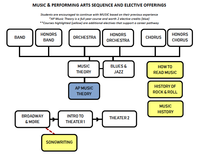 Chart showing music courses and prerequisites as described in the text above.