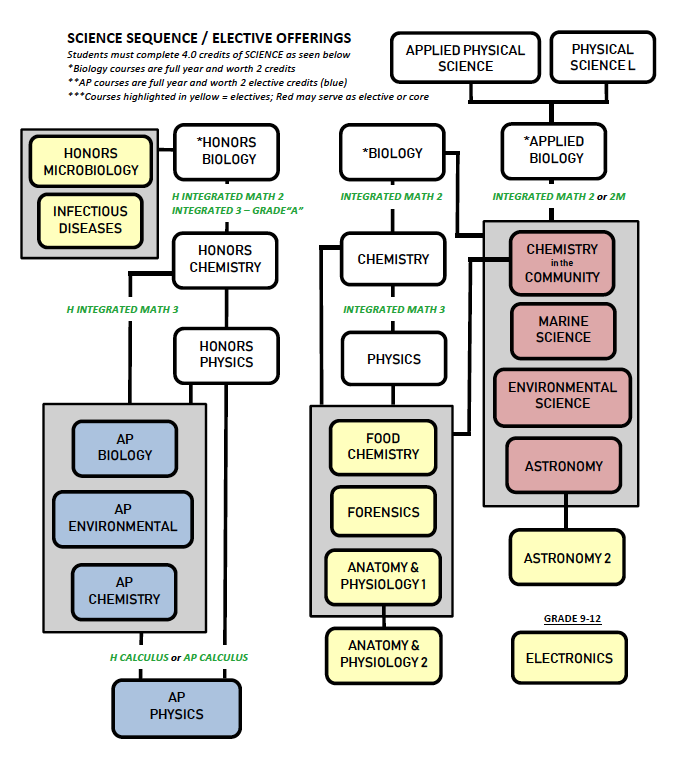 Chart showing science courses and prerequisites described in the text above.