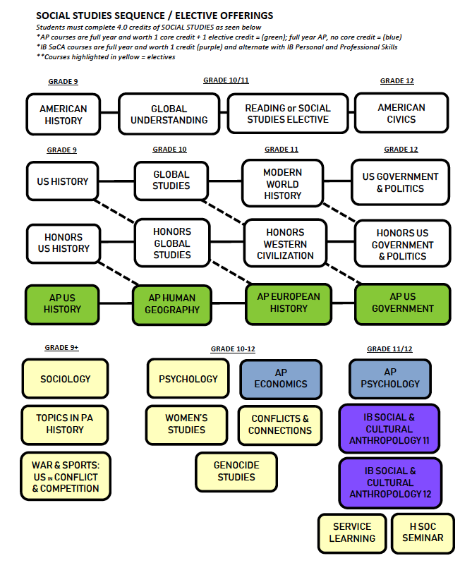 Chart showing the Social Studies Courses and prerequisites described in the text above.